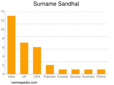 Surname Sandhal