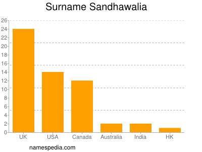 Surname Sandhawalia