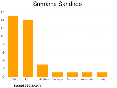 Surname Sandhoo