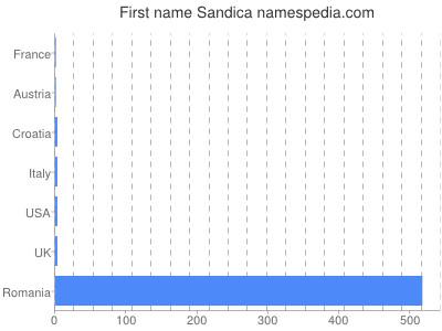 Given name Sandica