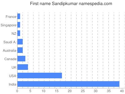 Given name Sandipkumar