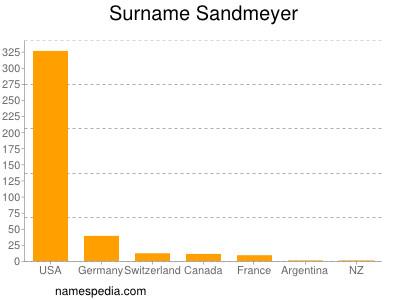 Surname Sandmeyer