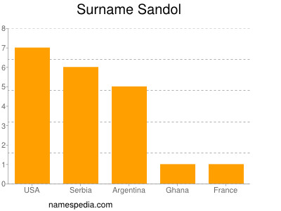 Surname Sandol