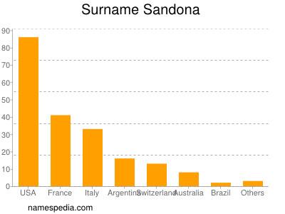 Surname Sandona
