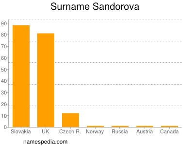 Surname Sandorova