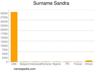 Surname Sandra