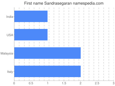 Given name Sandrasegaran