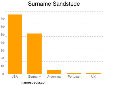Surname Sandstede