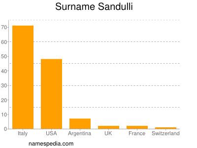 Surname Sandulli