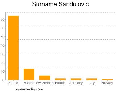 Surname Sandulovic