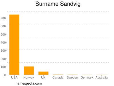Surname Sandvig