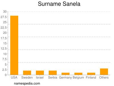 Surname Sanela