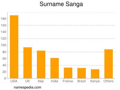 Surname Sanga