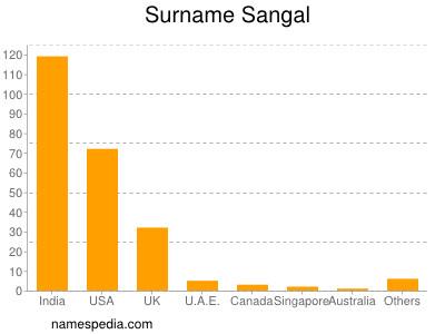Surname Sangal