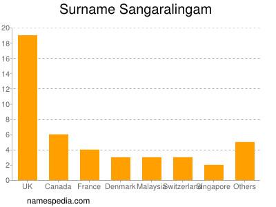 Surname Sangaralingam