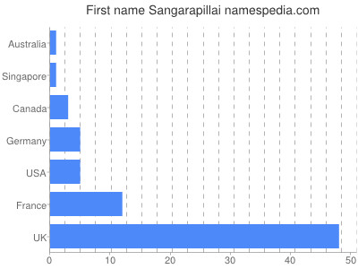 Given name Sangarapillai