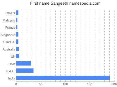 Given name Sangeeth