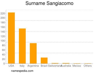 Surname Sangiacomo