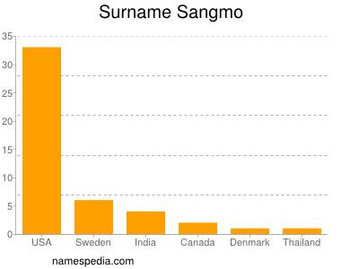 Surname Sangmo