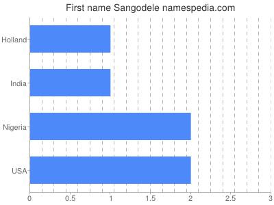 Given name Sangodele