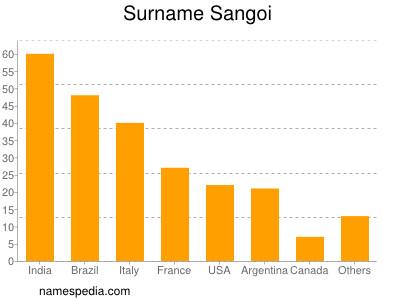 Surname Sangoi