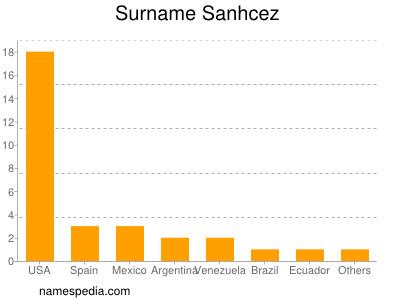 Surname Sanhcez