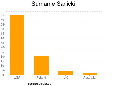Surname Sanicki