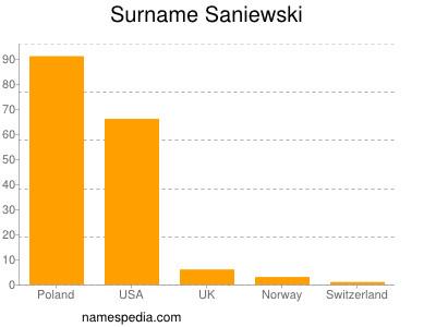 Surname Saniewski