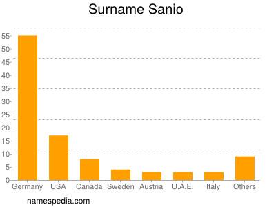 Surname Sanio
