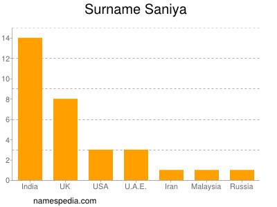 Surname Saniya