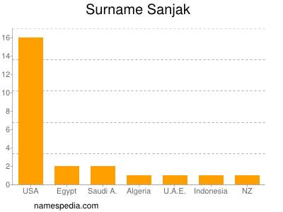 Surname Sanjak