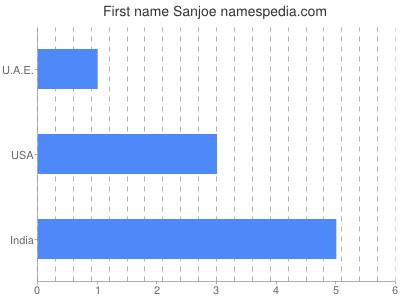 Given name Sanjoe