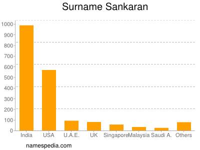 Surname Sankaran