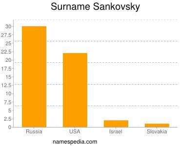 Surname Sankovsky