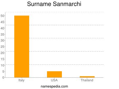 Surname Sanmarchi