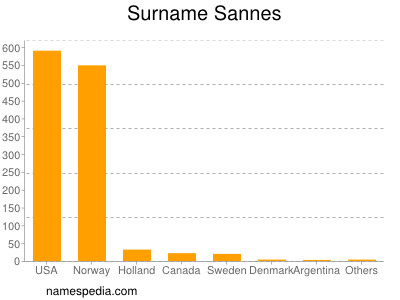 Surname Sannes