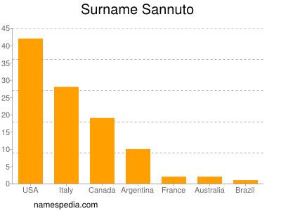 Surname Sannuto