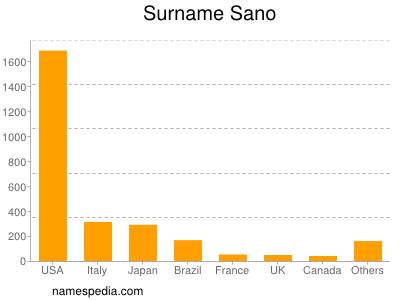 Surname Sano