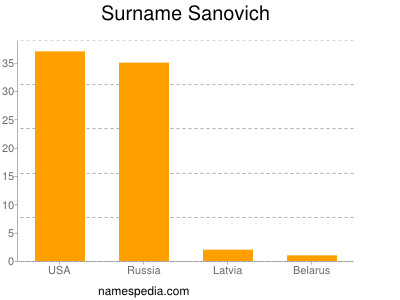 Surname Sanovich