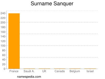 Surname Sanquer