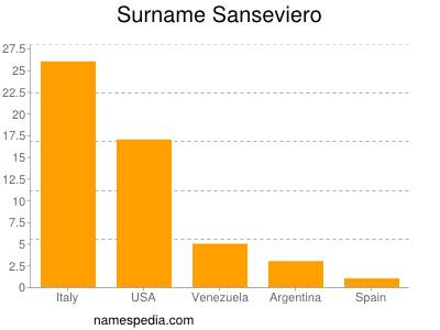 Surname Sanseviero