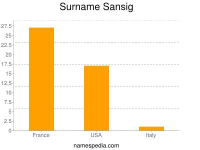 Surname Sansig