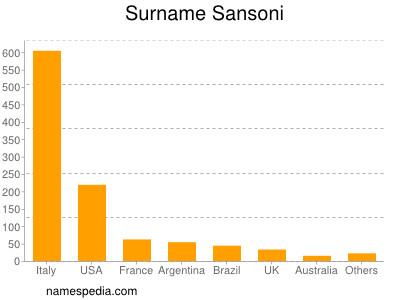 Surname Sansoni