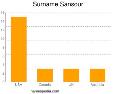 Surname Sansour