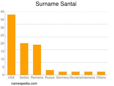 Surname Santai