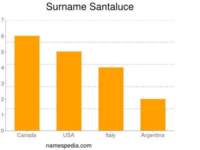 Surname Santaluce