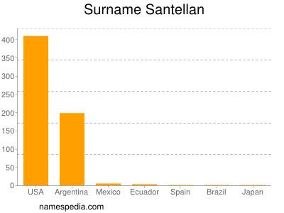 Surname Santellan