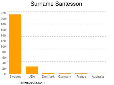 Surname Santesson