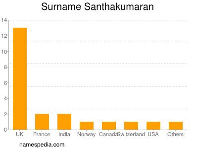 Surname Santhakumaran
