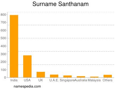 Surname Santhanam